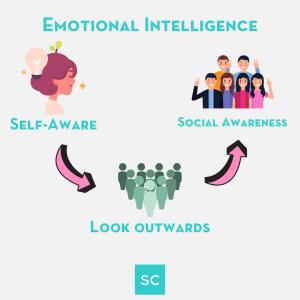 emotional intelligence powerful communication